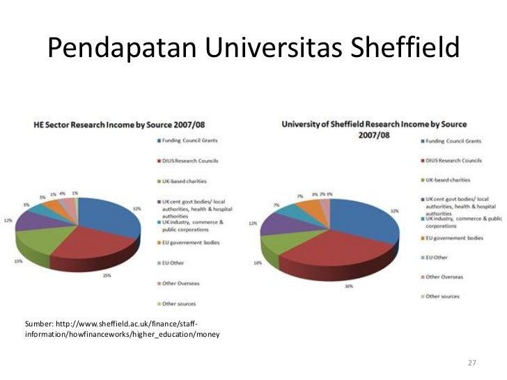Pendapatan Universitas SheffieldSumber: http://www.sheffield.ac.uk/finance/staff-information/howfinanceworks/higher_educat...
