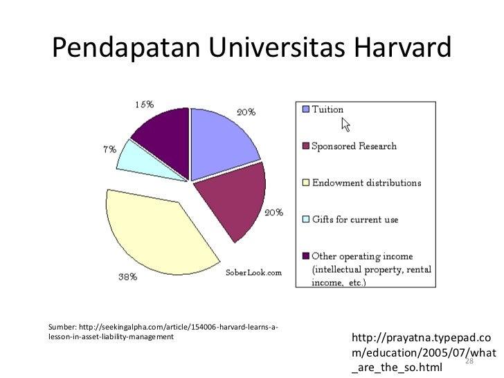 Pendapatan Universitas HarvardSumber: http://seekingalpha.com/article/154006-harvard-learns-a-lesson-in-asset-liability-ma...