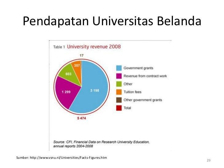 Pendapatan Universitas BelandaSumber: http://www.vsnu.nl/Universities/Facts-Figures.htm                                   ...