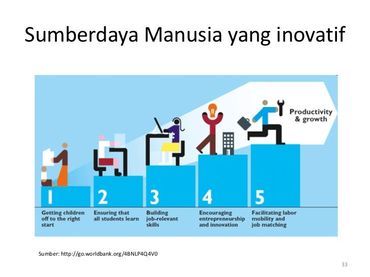 Sumberdaya Manusia yang inovatif Sumber: http://go.worldbank.org/4BNLP4Q4V0                                              33
