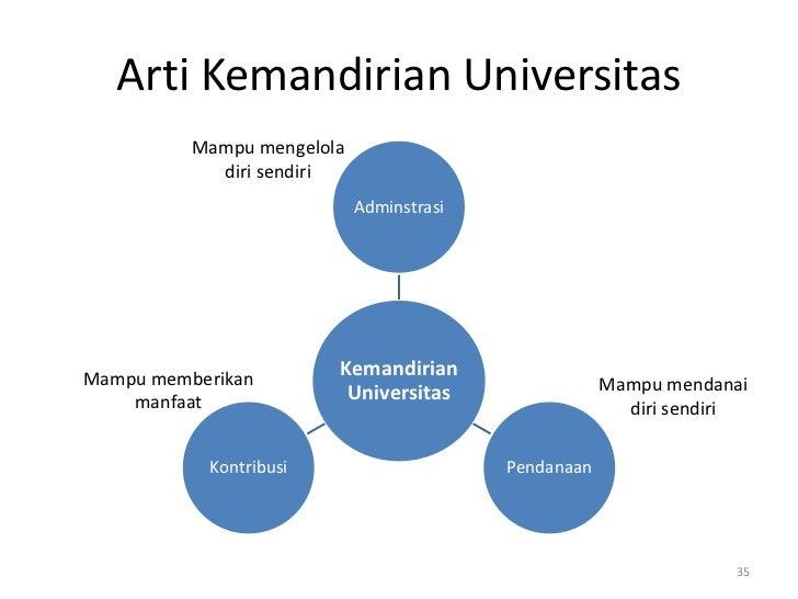 Arti Kemandirian Universitas          Mampu mengelola            diri sendiri                            AdminstrasiMampu ...