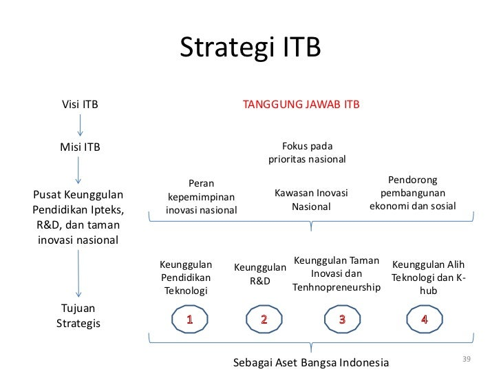 Strategi ITB     Visi ITB                            TANGGUNG JAWAB ITB     Misi ITB                                  Foku...