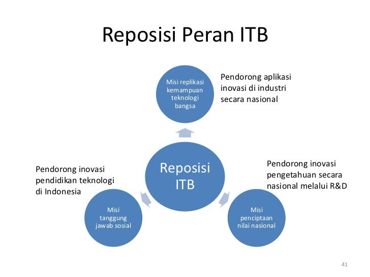Reposisi Peran ITB                                                Pendorong aplikasi                               Misi re...