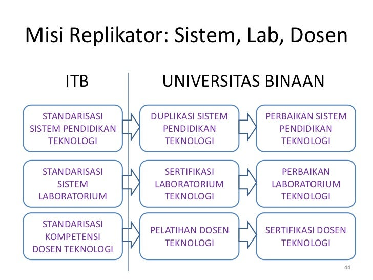 Misi Replikator: Sistem, Lab, Dosen       ITB            UNIVERSITAS BINAAN   STANDARISASI     DUPLIKASI SISTEM   PERBAIKA...