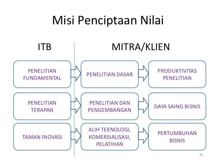 Misi Penciptaan Nilai     ITB                 MITRA/KLIEN PENELITIAN                          PRODUKTIVITAS               ...