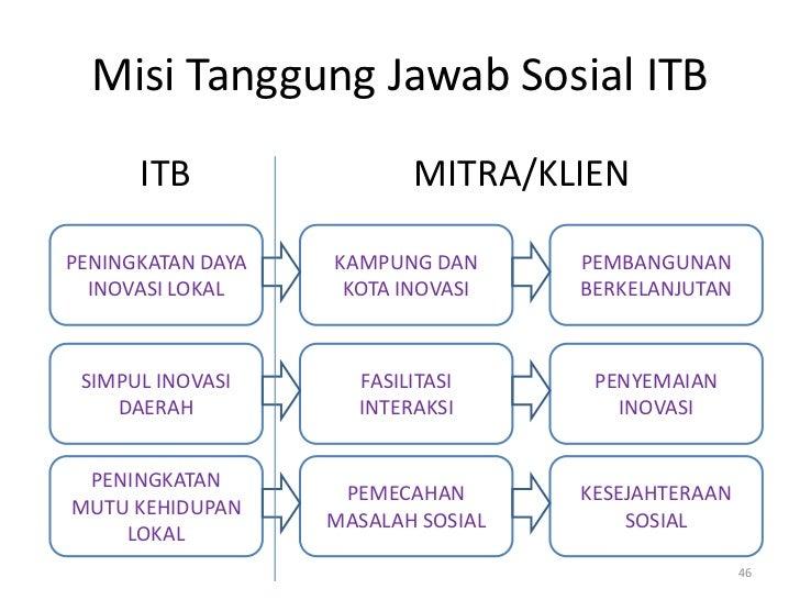 Misi Tanggung Jawab Sosial ITB      ITB                 MITRA/KLIENPENINGKATAN DAYA   KAMPUNG DAN      PEMBANGUNAN  INOVAS...