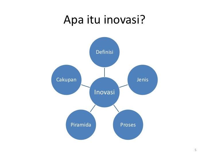 Apa itu inovasi?               DefinisiCakupan                            Jenis               Inovasi    Piramida         ...