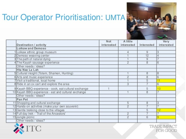 Tour Operator Prioritisation: UMTA 24 Destination / activity Not interested A little interested Interested Very interested...