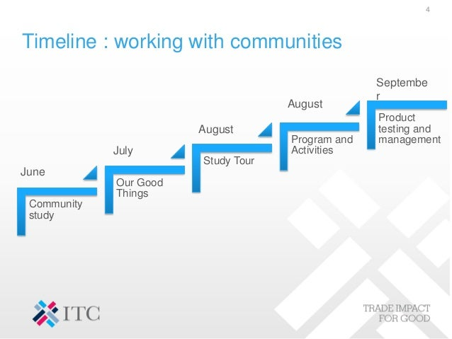 Timeline : working with communities Community study Our Good Things Study Tour Program and Activities Product testing and ...