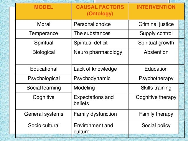 moral model of addiction The moral/social model: the 'bad' tradition the mainstream addiction treatment system is filled with thousands of dedicated and compassionate clinicians and other professionals nonetheless, the belief that people who use drugs and alcohol in problematic ways are fundamentally bad is an.