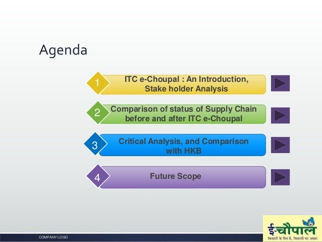 ITC e-Choupal: Corporate Social Responsibility in Rural India Case Solution & Answer