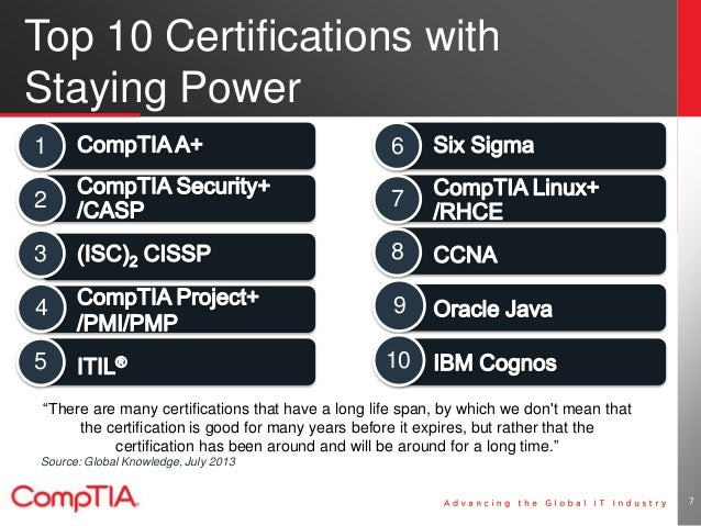 Key IT Certifications to Get You Hired