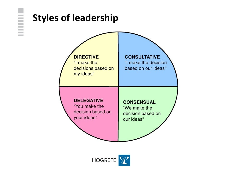 leadership styles assessment free View linkage's leadership and 360 assessments tools understand the strengths and weaknesses of your team by utilizing our assessments.