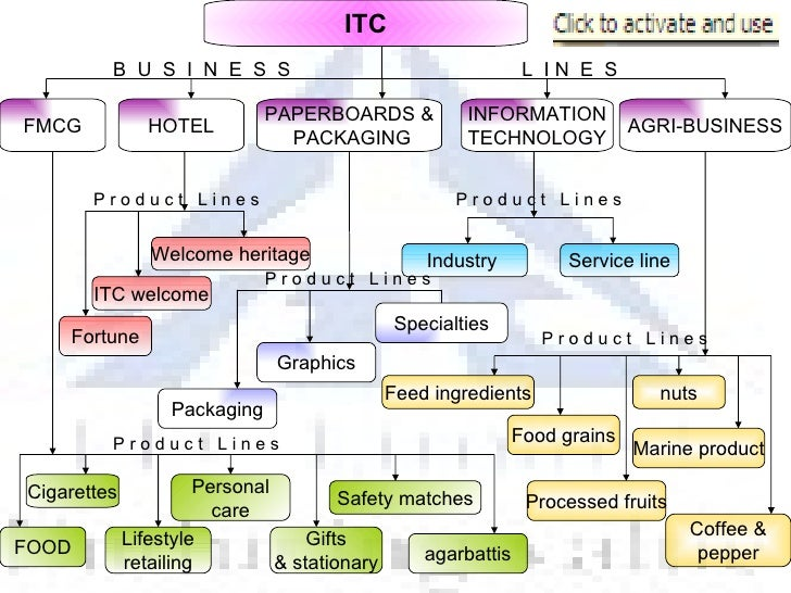 marketing mix of itc hotels Read this essay on sales & distribution itc hotels in deed, if one look at the major strategy of the marketing mix – product, price.