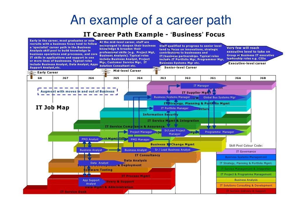 IT Career Path at Shell