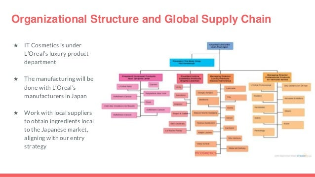 l oreal organizational structure