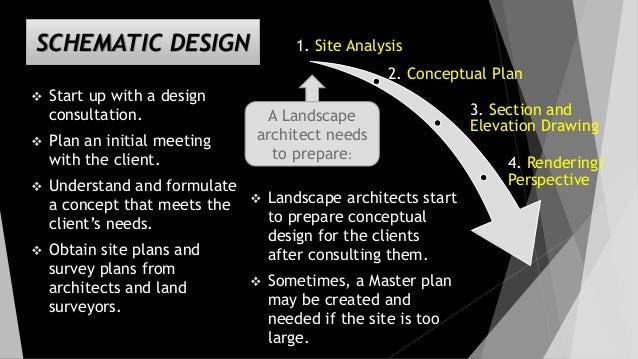 Schematic Design Defined - Trusted Wiring Diagram •