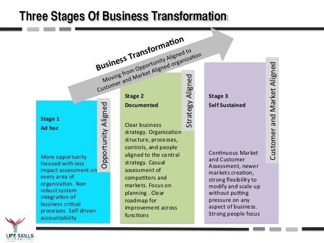 opportunity focused 6 three stages of business