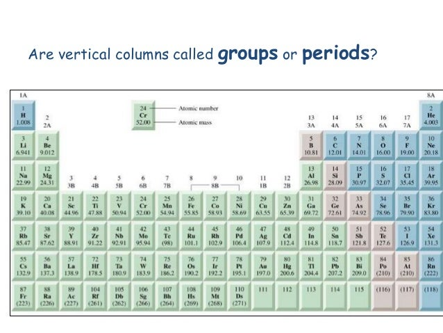 Iteach periodic table are vertical columns called groups or periods urtaz Images