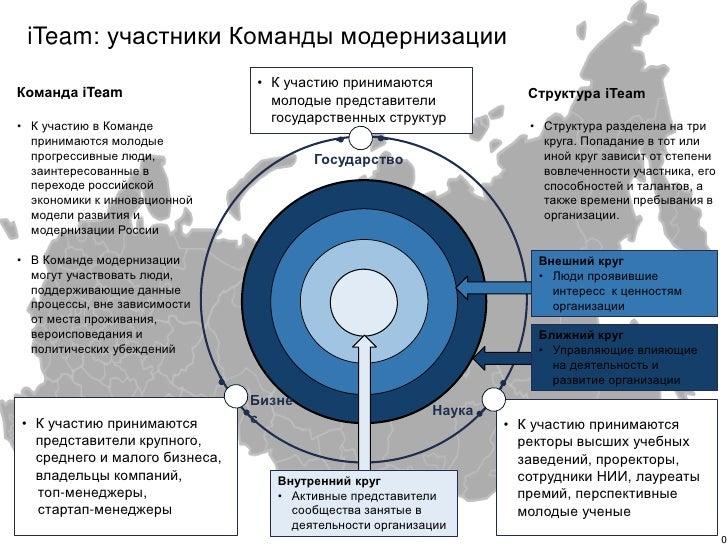 iTeam: участники Команды модернизации                               • К участию принимаютсяКоманда iTeam                  ...