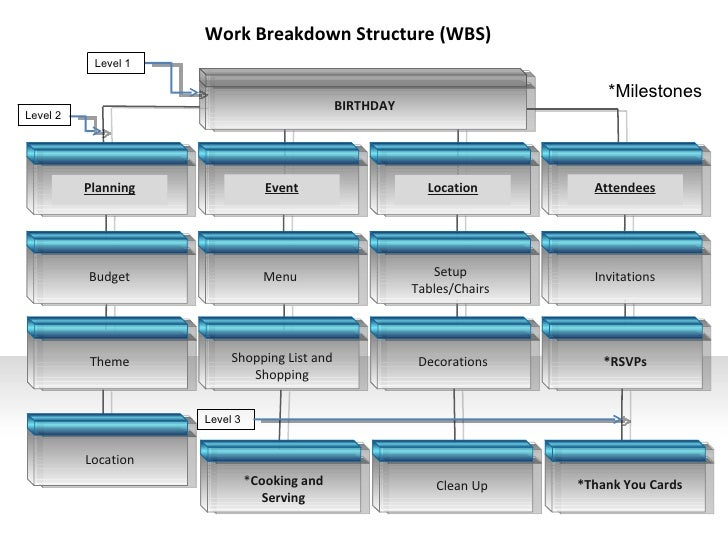 Itec640 Work Breakdown Structure