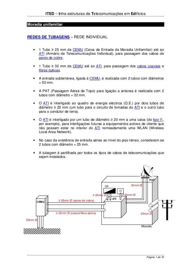 ITED – Infra-estruturas de Telecomunicações em Edifícios Página 1 de 19 Moradia unifamiliar REDES DE TUBAGENS – REDE INDIV...