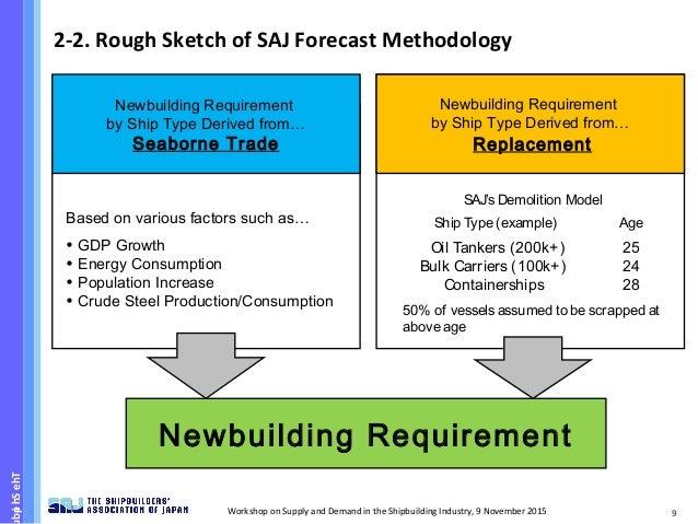 National Shipbuilding Procurement Strategy