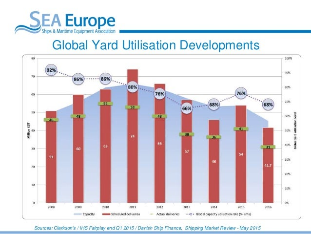 SEA Europe: Overview of the world shipbuilding capacity ...