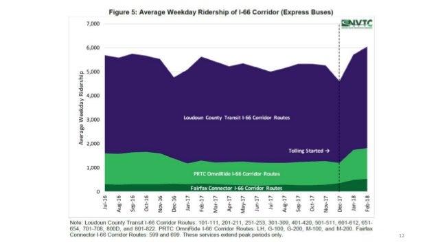 Transform I-66: Fairfax Connector Route 699 Service - BTC Meeting Oct…