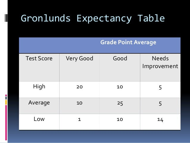 Gronlunds Expectancy Table Grade Point Average Test Score Very Good Good Needs Improvement High 20 10 5 Average 10 25 5 Lo...