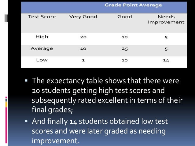  The expectancy table shows that there were 20 students getting high test scores and subsequently rated excellent in term...