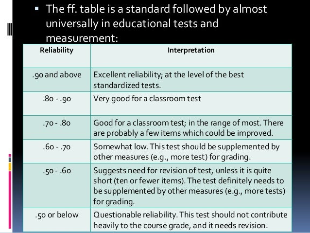  The ff. table is a standard followed by almost universally in educational tests and measurement: Reliability Interpretat...