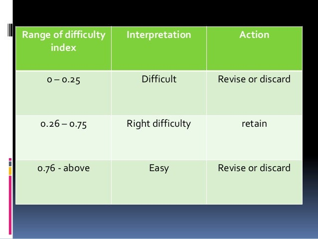 Range of difficulty index Interpretation Action 0 – 0.25 Difficult Revise or discard 0.26 – 0.75 Right difficulty retain 0...