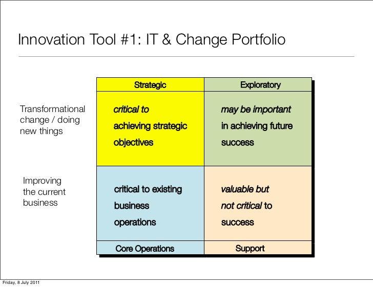 Innovation Tool #1: IT & Change Portfolio                                 Strategic!             Exploratory!        Trans...