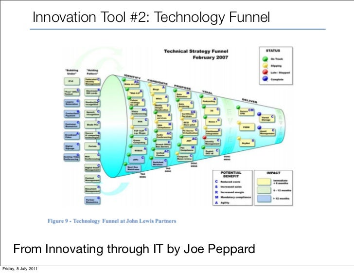 Innovation Tool #2: Technology Funnel     From Innovating through IT by Joe PeppardFriday, 8 July 2011