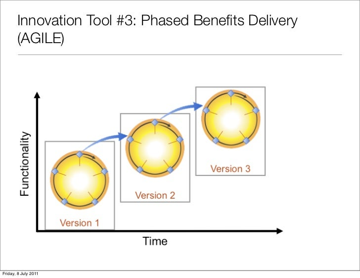 Innovation Tool #3: Phased Benefits Delivery       (AGILE)Friday, 8 July 2011