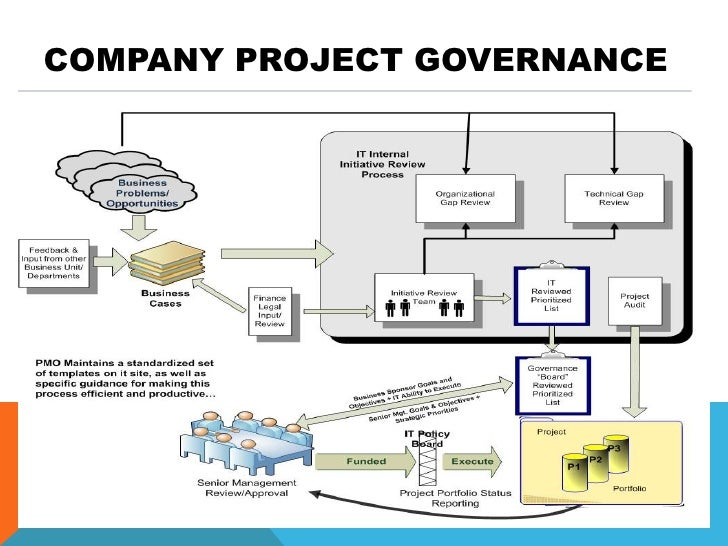 It Project Governance Overview