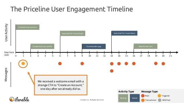 Expedia vs  Priceline - User Engagement Teardown
