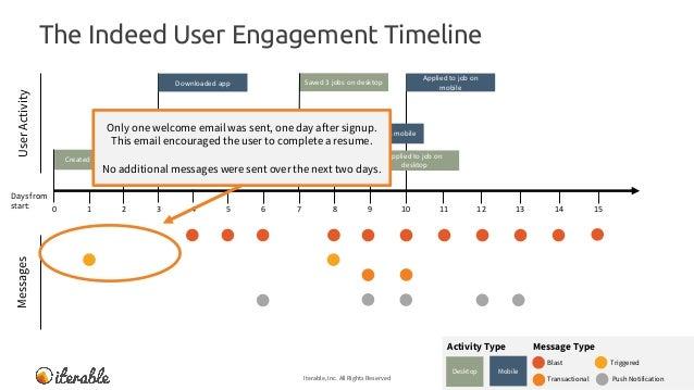 Indeed Vs Angellist User Engagement Teardown
