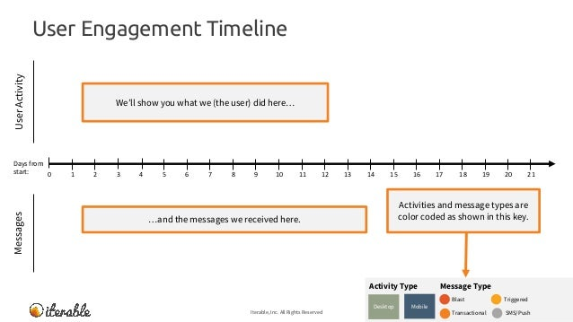 User Engagement Timeline Iterable, Inc. All Rights Reserved 10 MessagesUserActivity We'll show you what we (the user) did ...