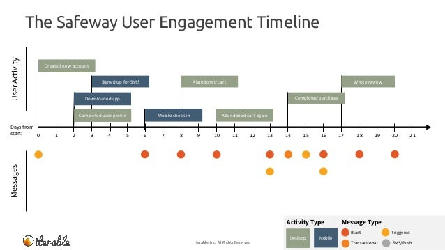 The Safeway User Engagement Timeline Iterable, Inc. All Rights Reserved 12 MessagesUserActivity Message TypeActivity Type ...