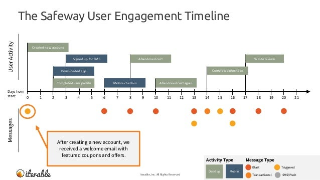 The Safeway User Engagement Timeline Iterable, Inc. All Rights Reserved 13 MessagesUserActivity Message TypeActivity Type ...