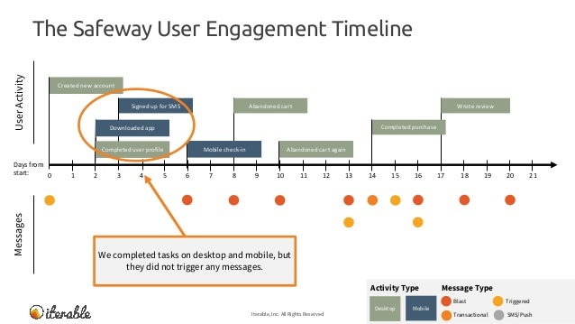 The Safeway User Engagement Timeline Iterable, Inc. All Rights Reserved 14 MessagesUserActivity Message TypeActivity Type ...