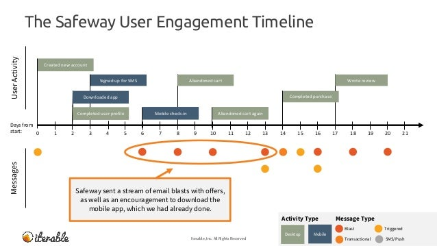 The Safeway User Engagement Timeline Iterable, Inc. All Rights Reserved 15 MessagesUserActivity Message TypeActivity Type ...