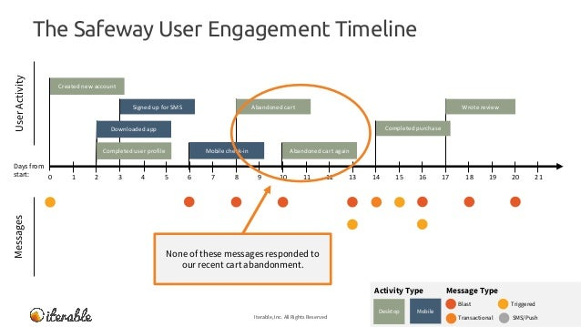 The Safeway User Engagement Timeline Iterable, Inc. All Rights Reserved 16 MessagesUserActivity Message TypeActivity Type ...