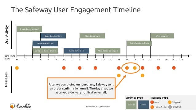 The Safeway User Engagement Timeline Iterable, Inc. All Rights Reserved 18 MessagesUserActivity Message TypeActivity Type ...