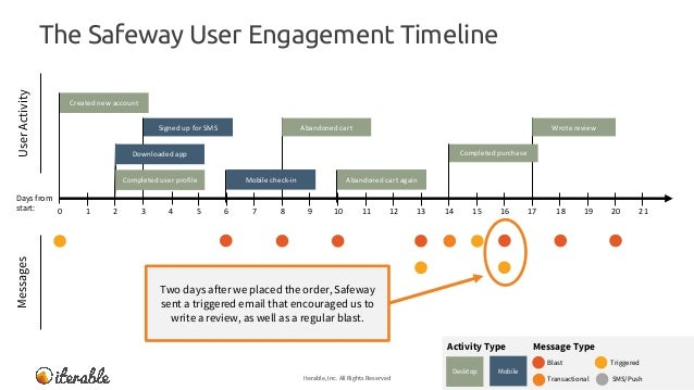 The Safeway User Engagement Timeline Iterable, Inc. All Rights Reserved 19 MessagesUserActivity Message TypeActivity Type ...