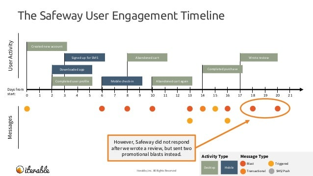 The Safeway User Engagement Timeline Iterable, Inc. All Rights Reserved 20 MessagesUserActivity Message TypeActivity Type ...