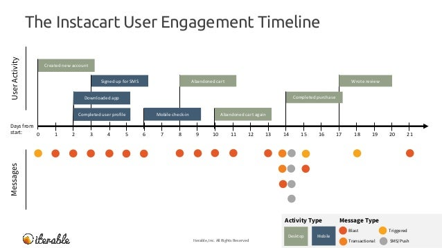 The Instacart User Engagement Timeline Iterable, Inc. All Rights Reserved 22 MessagesUserActivity Message TypeActivity Typ...