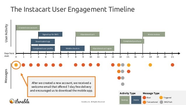 The Instacart User Engagement Timeline Iterable, Inc. All Rights Reserved 23 MessagesUserActivity Message TypeActivity Typ...